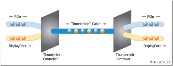 Thunderbolt_processDiag